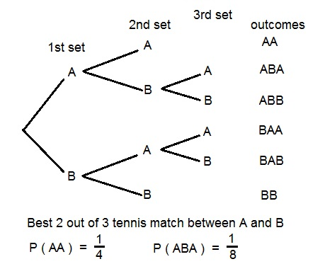 Probability and counting techniques the fundamental counting principle and permutations 2 combinations 3 basic concepts of probability 4 tree diagrams tables and sample spaces ccuart Image collections